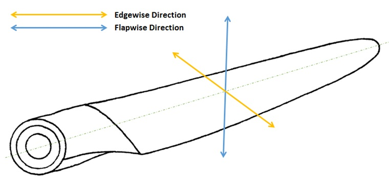 edgeflapwise