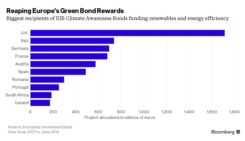 EIB Bonds